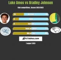 Luke Amos vs Bradley Johnson h2h player stats
