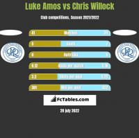 Luke Amos vs Chris Willock h2h player stats