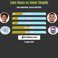 Luke Amos vs Conor Chaplin h2h player stats