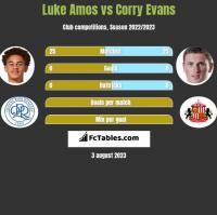 Luke Amos vs Corry Evans h2h player stats