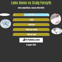 Luke Amos vs Craig Forsyth h2h player stats