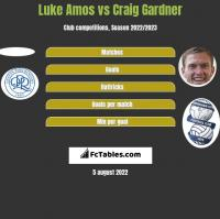 Luke Amos vs Craig Gardner h2h player stats