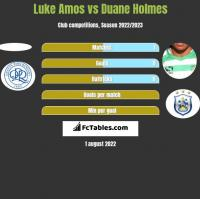 Luke Amos vs Duane Holmes h2h player stats