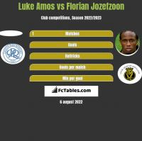 Luke Amos vs Florian Jozefzoon h2h player stats