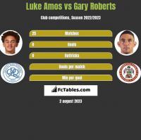 Luke Amos vs Gary Roberts h2h player stats
