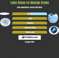 Luke Amos vs George Evans h2h player stats