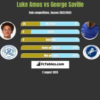 Luke Amos vs George Saville h2h player stats
