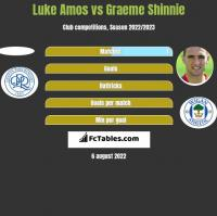 Luke Amos vs Graeme Shinnie h2h player stats