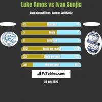 Luke Amos vs Ivan Sunjic h2h player stats