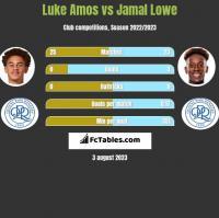 Luke Amos vs Jamal Lowe h2h player stats