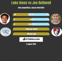 Luke Amos vs Joe Rothwell h2h player stats