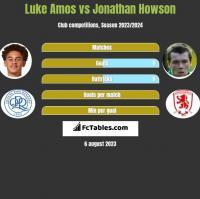 Luke Amos vs Jonathan Howson h2h player stats
