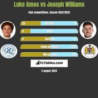 Luke Amos vs Joseph Williams h2h player stats
