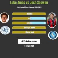 Luke Amos vs Josh Scowen h2h player stats
