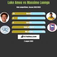 Luke Amos vs Massimo Luongo h2h player stats