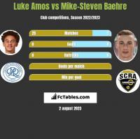 Luke Amos vs Mike-Steven Baehre h2h player stats