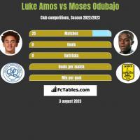 Luke Amos vs Moses Odubajo h2h player stats