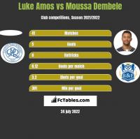 Luke Amos vs Moussa Dembele h2h player stats