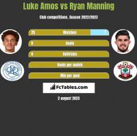 Luke Amos vs Ryan Manning h2h player stats