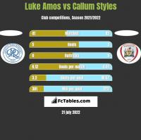 Luke Amos vs Callum Styles h2h player stats
