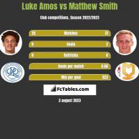Luke Amos vs Matthew Smith h2h player stats