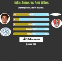 Luke Amos vs Ben Wiles h2h player stats