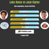 Luke Amos vs Jack Clarke h2h player stats