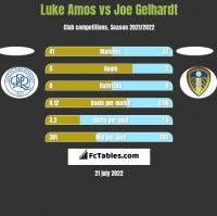 Luke Amos vs Joe Gelhardt h2h player stats