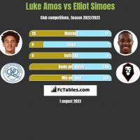 Luke Amos vs Elliot Simoes h2h player stats