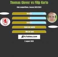 Thomas Glover vs Filip Kurto h2h player stats
