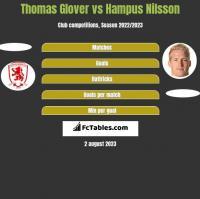 Thomas Glover vs Hampus Nilsson h2h player stats