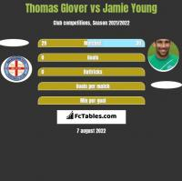 Thomas Glover vs Jamie Young h2h player stats