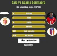 Caio vs Adama Soumaoro h2h player stats