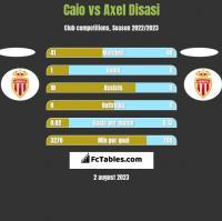 Caio vs Axel Disasi h2h player stats