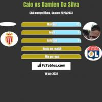 Caio vs Damien Da Silva h2h player stats