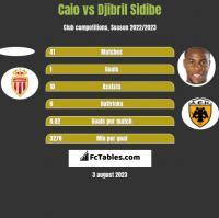 Caio vs Djibril Sidibe h2h player stats