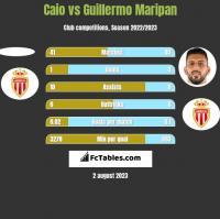 Caio vs Guillermo Maripan h2h player stats