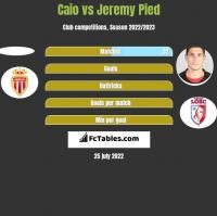 Caio vs Jeremy Pied h2h player stats
