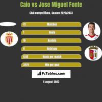 Caio vs Jose Miguel Fonte h2h player stats