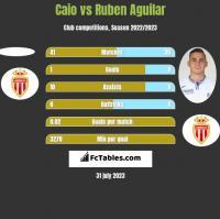 Caio vs Ruben Aguilar h2h player stats