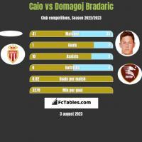 Caio vs Domagoj Bradaric h2h player stats