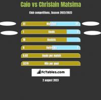 Caio vs Chrislain Matsima h2h player stats