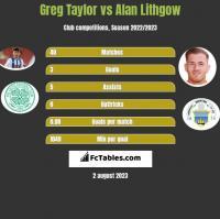 Greg Taylor vs Alan Lithgow h2h player stats