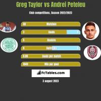 Greg Taylor vs Andrei Peteleu h2h player stats