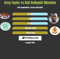 Greg Taylor vs Boli Bolingoli-Mbombo h2h player stats