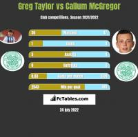 Greg Taylor vs Callum McGregor h2h player stats