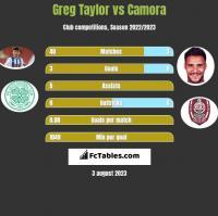 Greg Taylor vs Camora h2h player stats