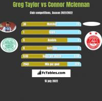 Greg Taylor vs Connor Mclennan h2h player stats