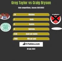 Greg Taylor vs Craig Bryson h2h player stats