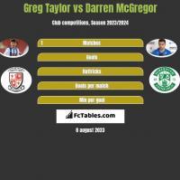 Greg Taylor vs Darren McGregor h2h player stats